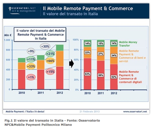 Mobile Remote Payment