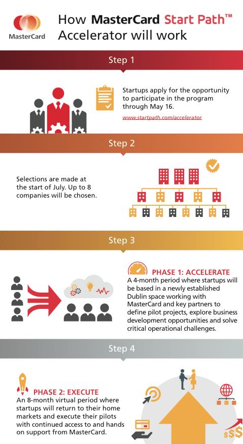 startpath infografica